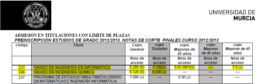 Notas%20de%20corte%20UMurcia.PNG