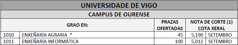 Campus%20de%20ourense%20de%20universidad%20de%20vigo.PNG
